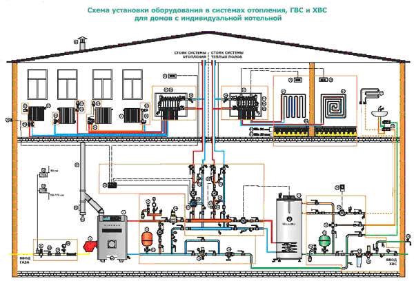 система водоснабжения и канализации дачного дома